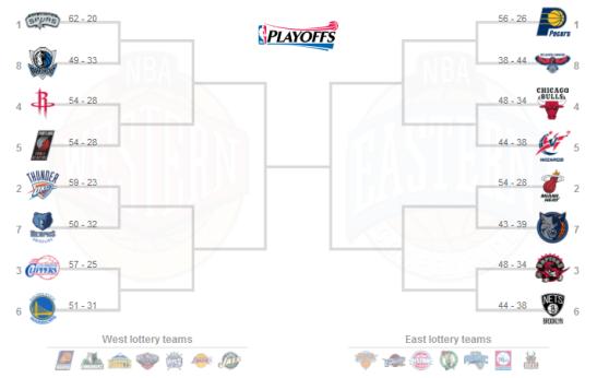 2014 NBA playoffs bracket