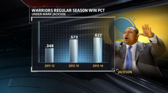 Mark Jackson win percentage